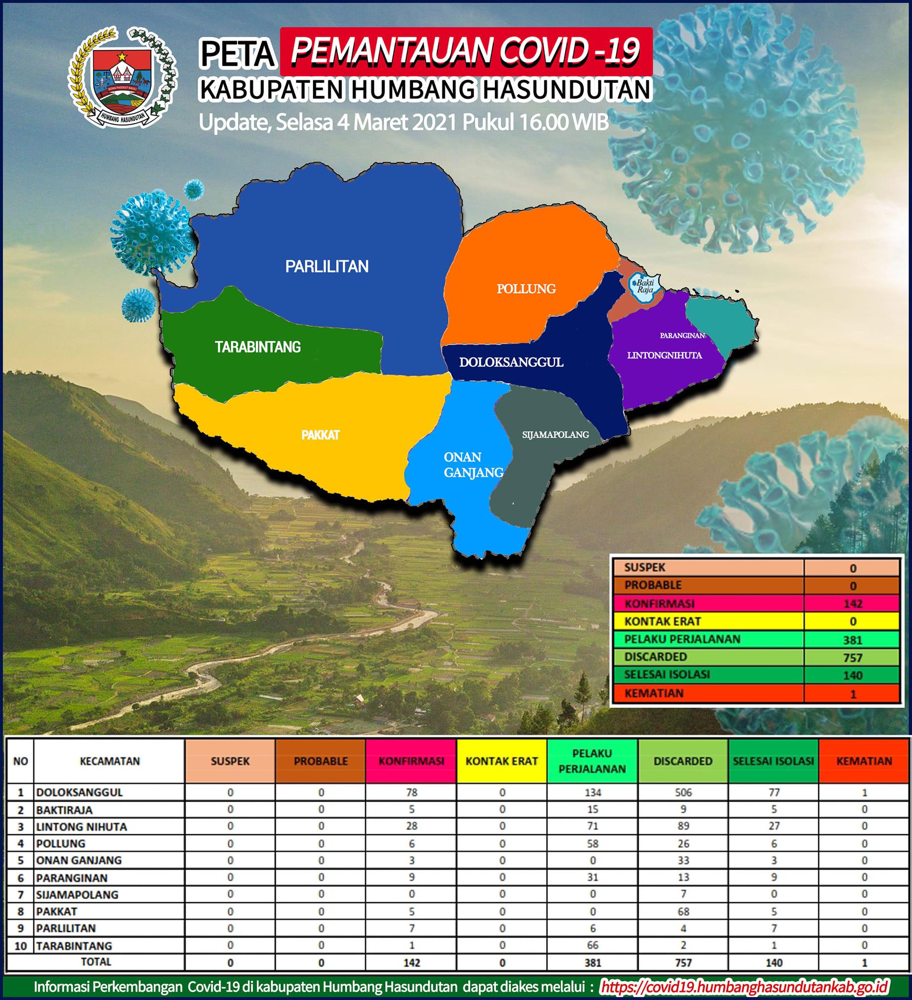 Peta Pemantauan Covid-19 Pemerintah Kabupaten Humbang Hasundutan Tanggal 4 Maret 2021 s/d pukul 16.00 WIB