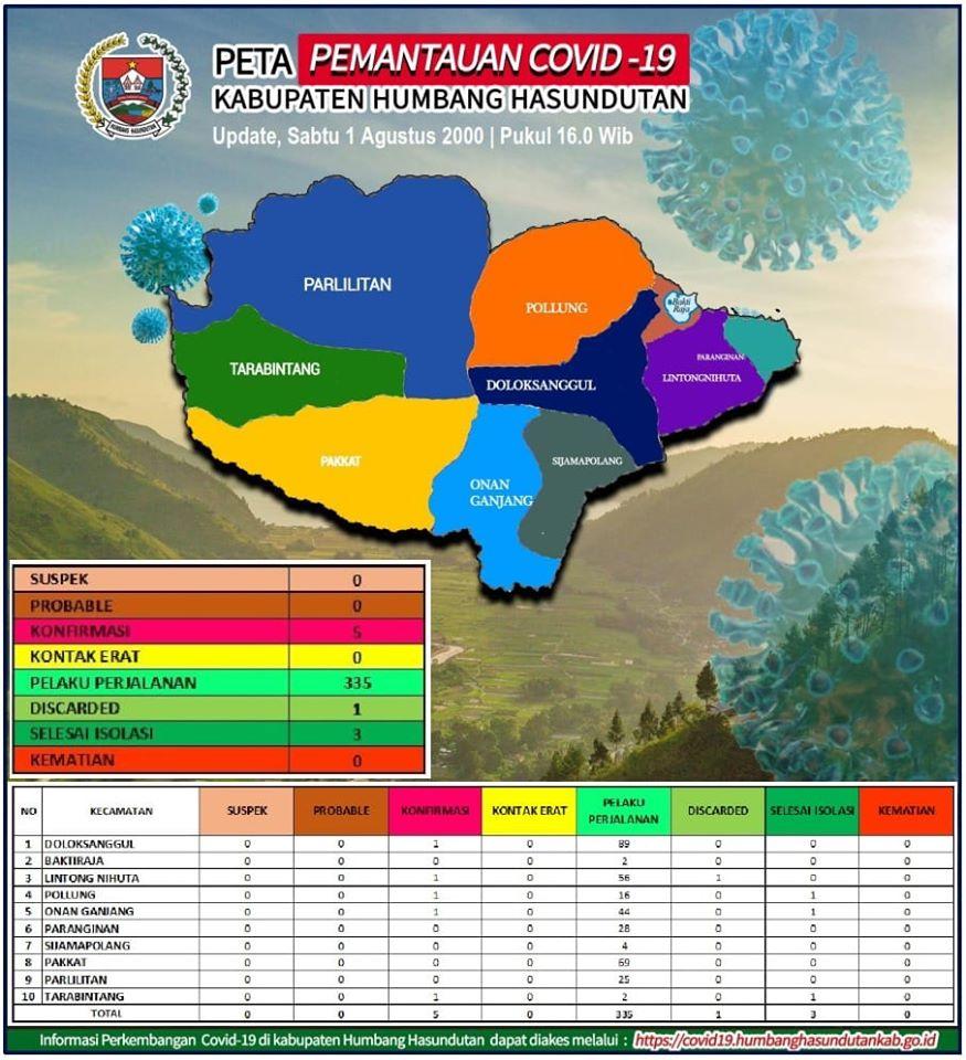 Peta Pemantauan Covid 19 Pemerintah Kabupaten Humbang Hasundutan tanggal 1 Agustus 2020 s/d pukul 16.00 WIB
