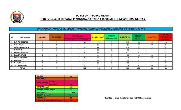 Peta Pemantauan Covid-19 Pemerintah Kabupaten Humbang Hasundutan, Kamis 22 Juli 2021 s/d Pukul 16.00 WIB