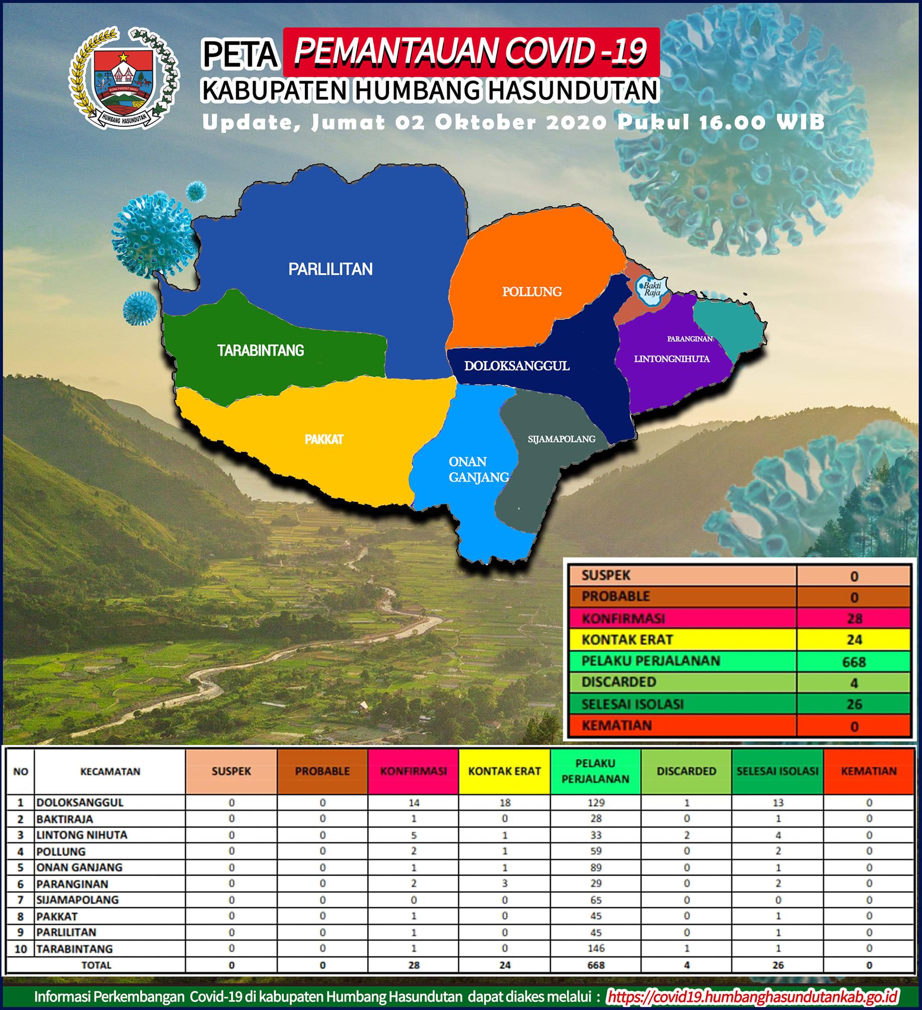 Peta Pemantauan Covid-19 Pemerintah Kabupaten Humbang Hasundutan Tanggal 2 Oktober 2020 s/d pukul 16.00 WIB