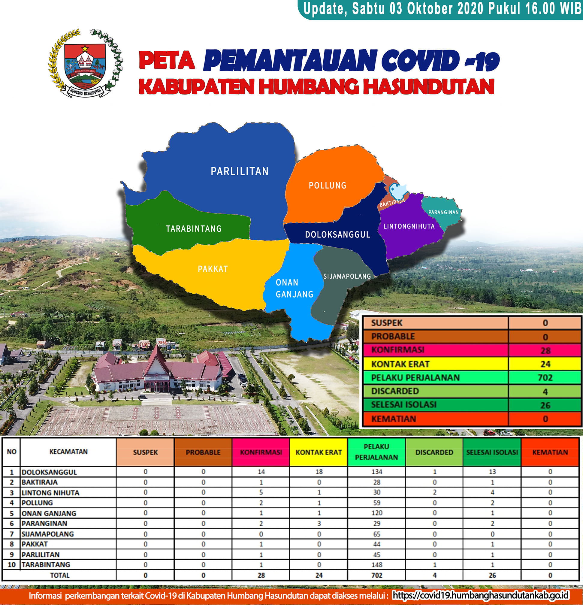 Peta Pemantauan Covid-19 Pemerintah Kabupaten Humbang Hasundutan tanggal 3 Oktober 2020 s/d pukul 16.00 WIB