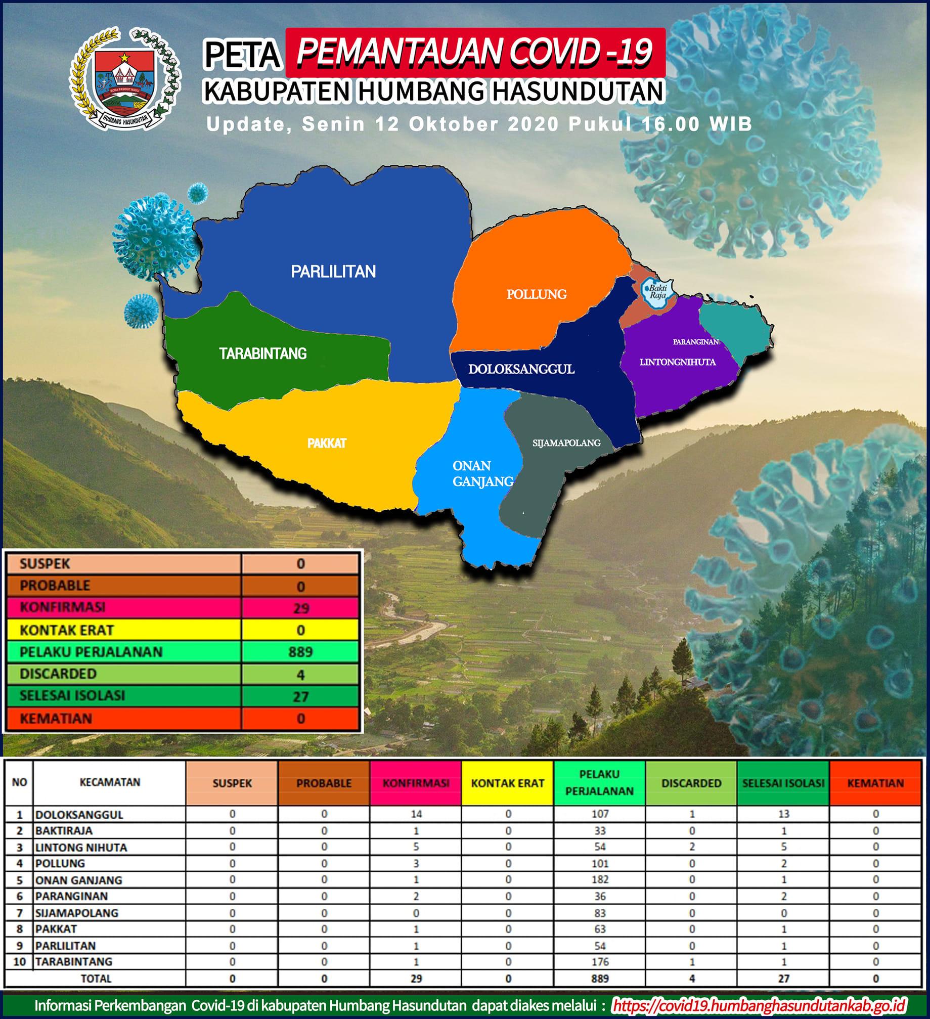 Peta Pemantauan Covid-19 Pemerintah Kabupaten Humbang Hasundutan Tanggal 12 Oktober 2020 s/d pukul 16.00 WIB