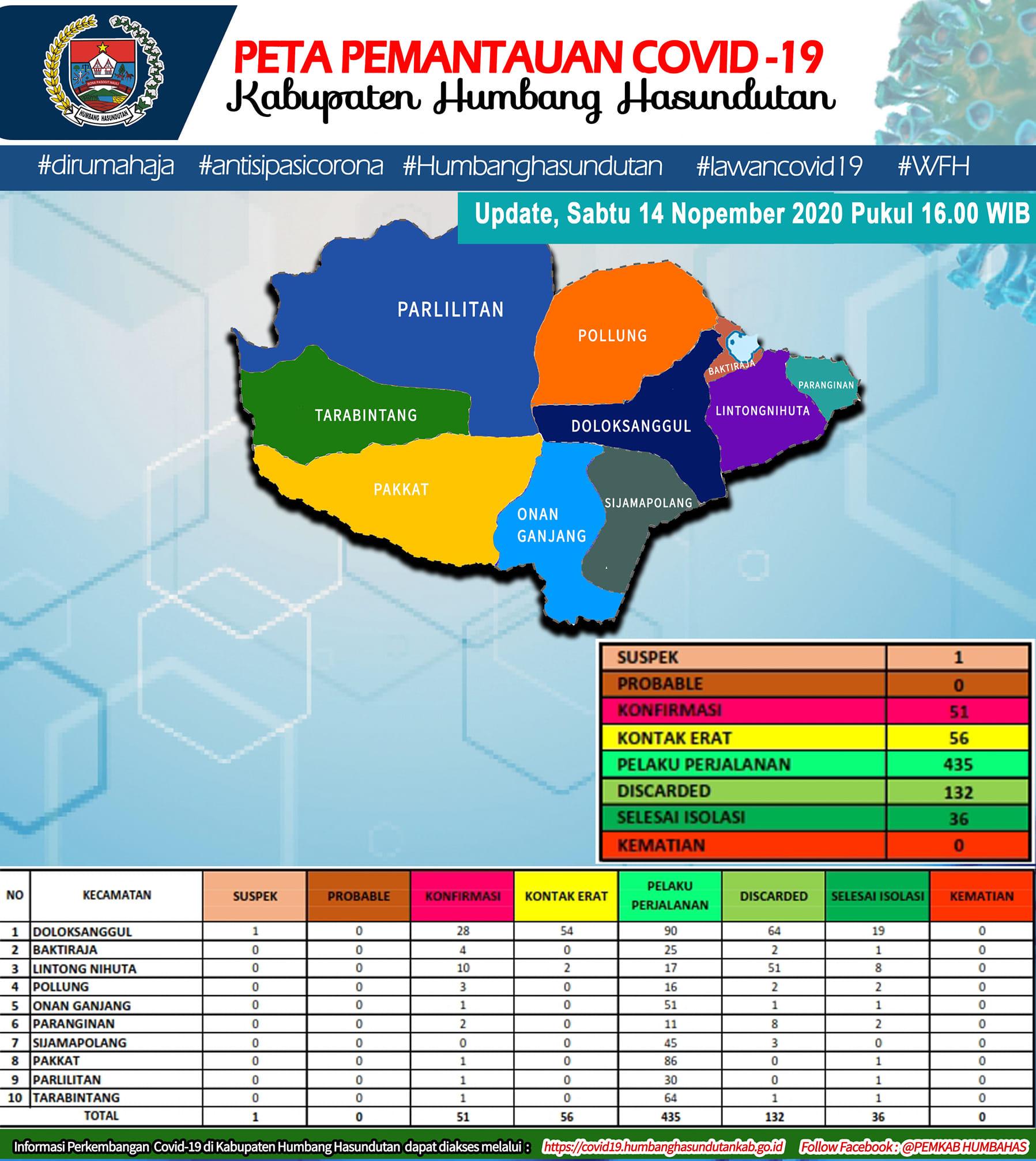 Peta Pemantauan Covid-19 Pemerintah Kabupaten Humbang Hasundutan Tanggal 14 November 2020 s/d pukul 16.00 WIB