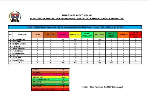 Peta Pemantauan Covid-19 Pemerintah Kabupaten Humbang Hasundutan, Senin, 21 Juni 2021 s/d Pukul 16.00 WIB