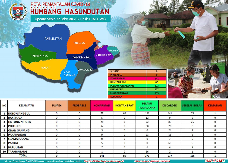 Peta Pemantauan Covid-19 Pemerintah Kabupaten Humbang Hasundutan Tanggal 22 Pebruari 2021 s/d pukul 16.00 WIB