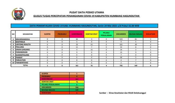 Peta Pemantauan Covid-19 Pemerintah Kabupaten Humbang Hasundutan Hari Senin, 24 Mei 2021 s/d pukul 16.00 WIB