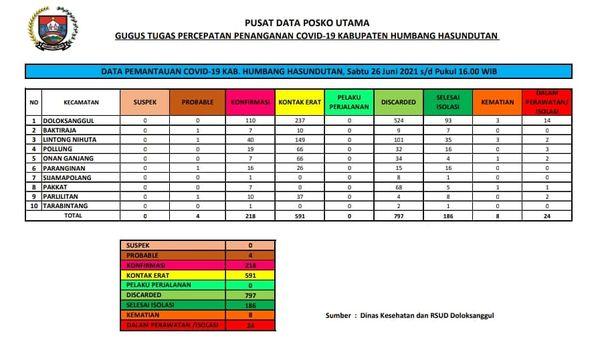 Peta Pemantauan Covid-19 Pemerintah Kabupaten Humbang Hasundutan, Sabtu 26 Juni 2021 s/d Pukul 16.00 WIB