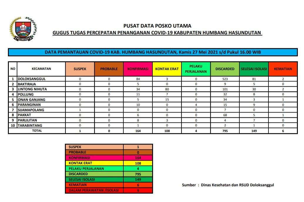 Peta Pemantauan Covid-19 Pemerintah Kabupaten Humbang Hasundutan, Kamis, 27 Mei 2021 s/d Pukul 16.00 WIB