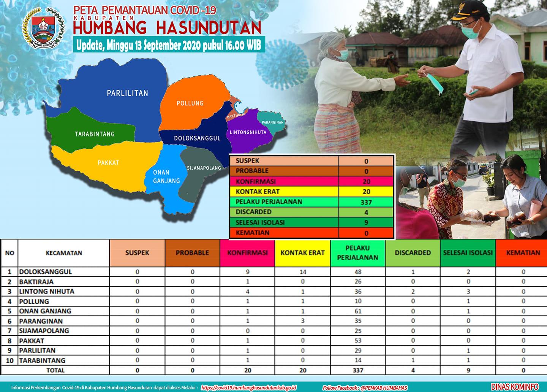 Peta Pemantauan Covid 19 Pemerintah Kabupaten Humbang Hasundutan tanggal 13 September 2020 s/d pukul 16.00 WIB