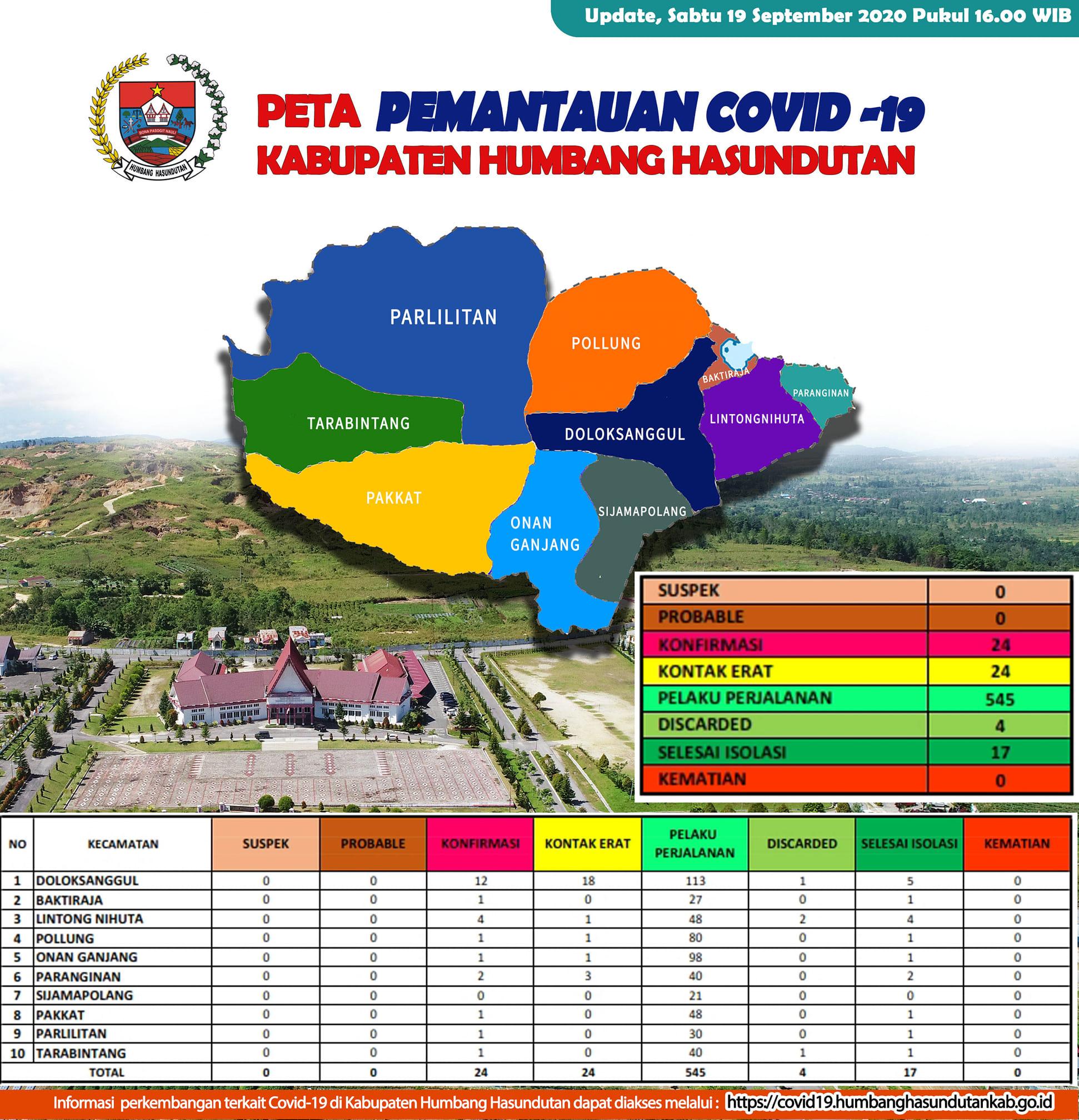 Peta Pemantauan Covid 19 Pemerintah Kabupaten Humbang Hasundutan tanggal 19 September 2020 s/d pukul 16.00 WIB