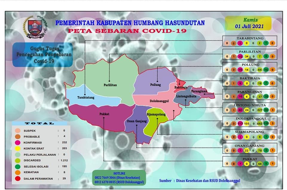 Peta Pemantauan Covid-19 Pemerintah Kabupaten Humbang Hasundutan, Kamis, 1 Juli 2021 s/d Pukul 16.00 WIB