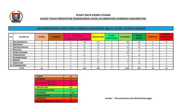 Peta Pemantauan Covid-19 Pemerintah Kabupaten Humbang Hasundutan, Rabu 21 Juli 2021 s/d Pukul 16.00 WIB