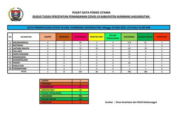 Peta Pemantauan Covid-19 Pemerintah Kabupaten Humbang Hasundutan Hari Minggu, 23 Mei 2021 s/d pukul 16.00 WIB