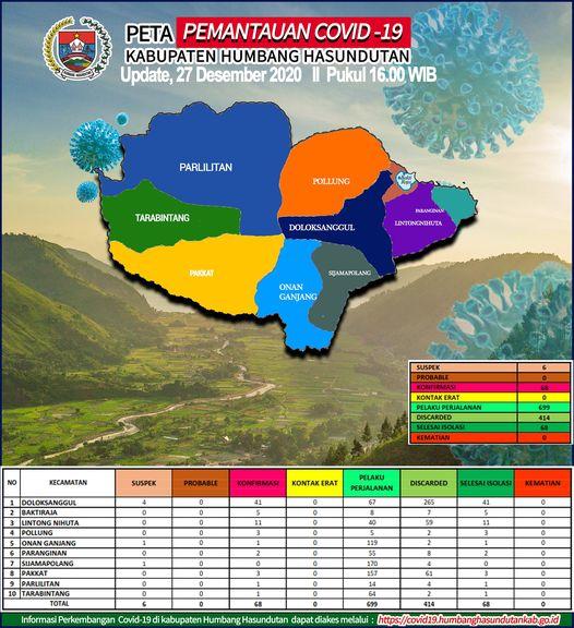 Peta Pemantauan Covid-19 Pemerintah Kabupaten Humbang Hasundutan Tanggal 27 Desember 2020 s/d pukul 16.00 WIB