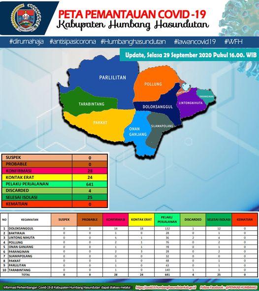 Peta Pemantauan Covid-19 Pemerintah Kabupaten Humbang Hasundutan Tanggal 29 September 2020 s/d pukul 16.00 WIB