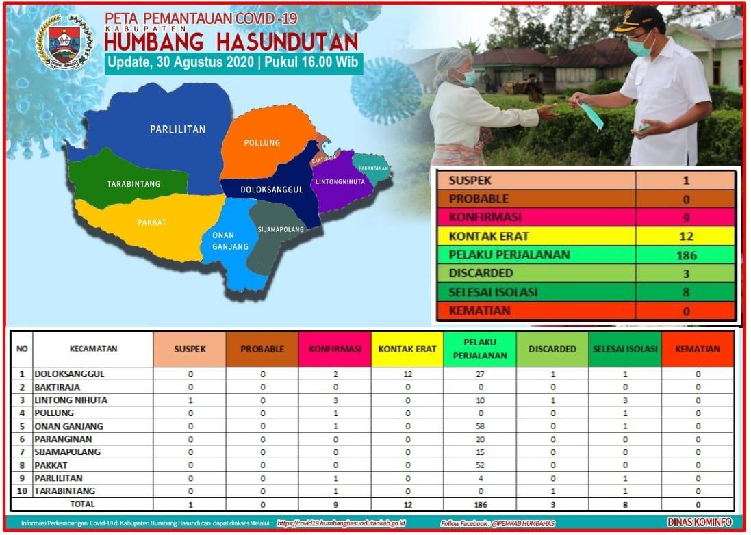 Peta Pemantauan Covid 19 Pemerintah Kabupaten Humbang Hasundutan tanggal 30 Agustus 2020 s/d pukul 16.00 WIB