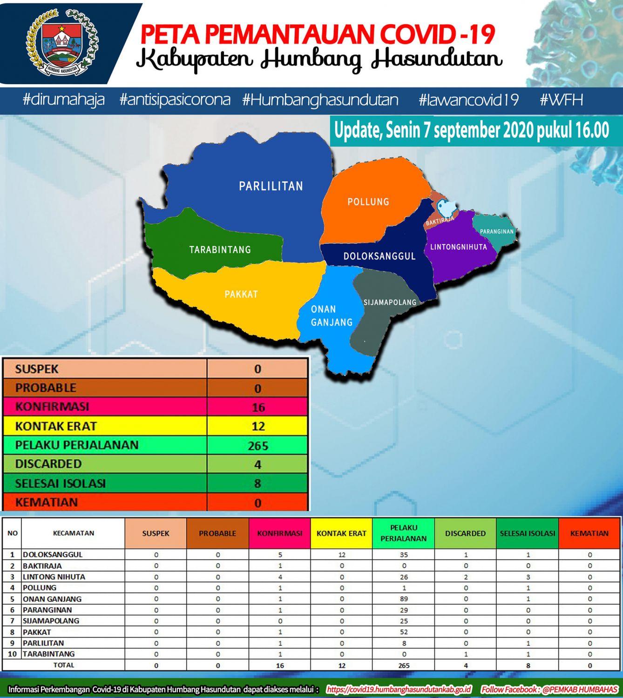 Peta Pemantauan Covid 19 Pemerintah Kabupaten Humbang Hasundutan tanggal 7 September 2020 s/d pukul 16.00 WIB