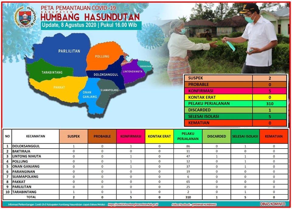 Peta Pemantauan Covid 19 Pemerintah Kabupaten Humbang Hasundutan tanggal 8 Agustus 2020 s/d pukul 16.00 WIB