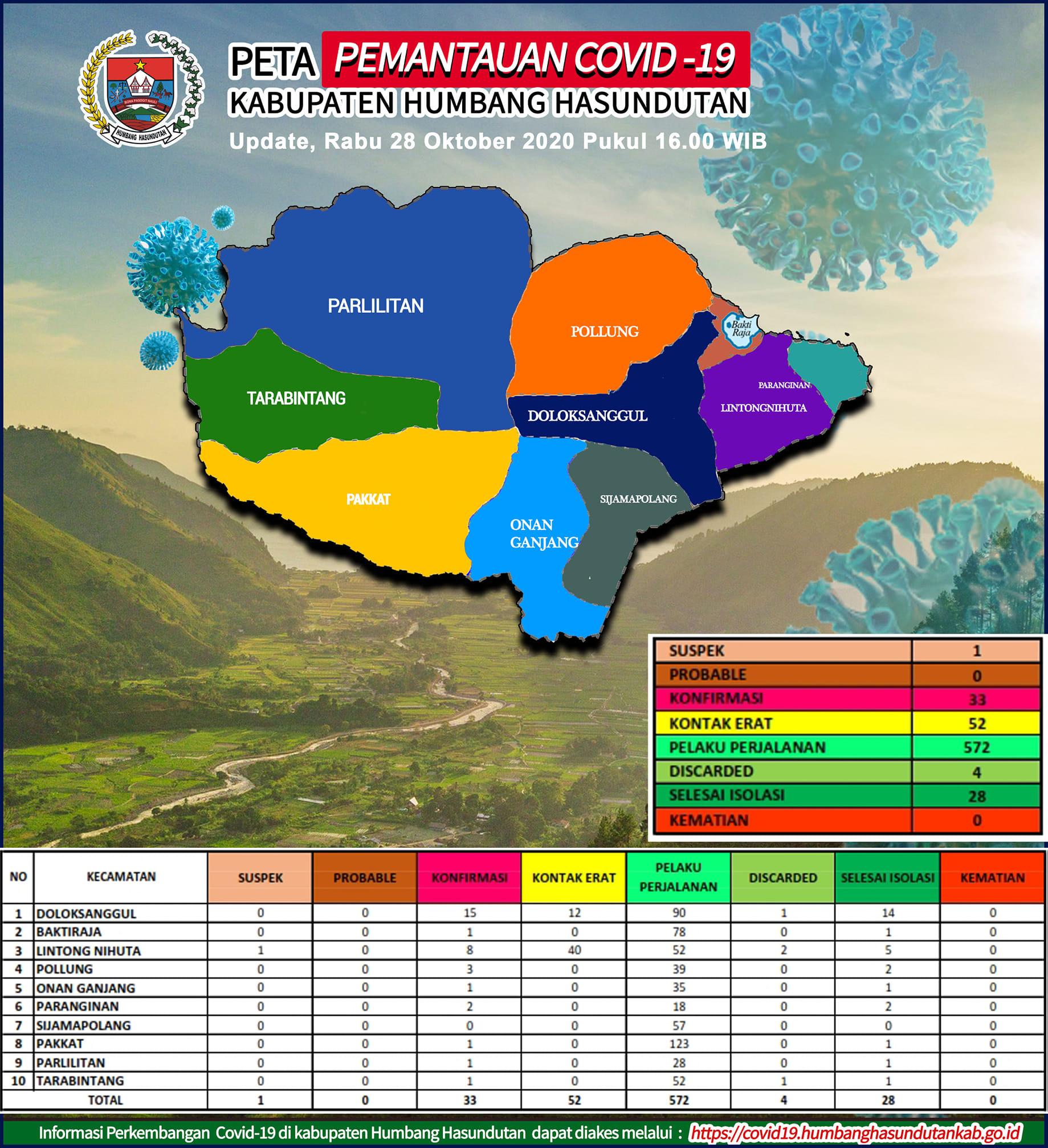 Peta Pemantauan Covid-19 Pemerintah Kabupaten Humbang Hasundutan Tanggal 28 Oktober 2020 s/d pukul 16.00 WIB