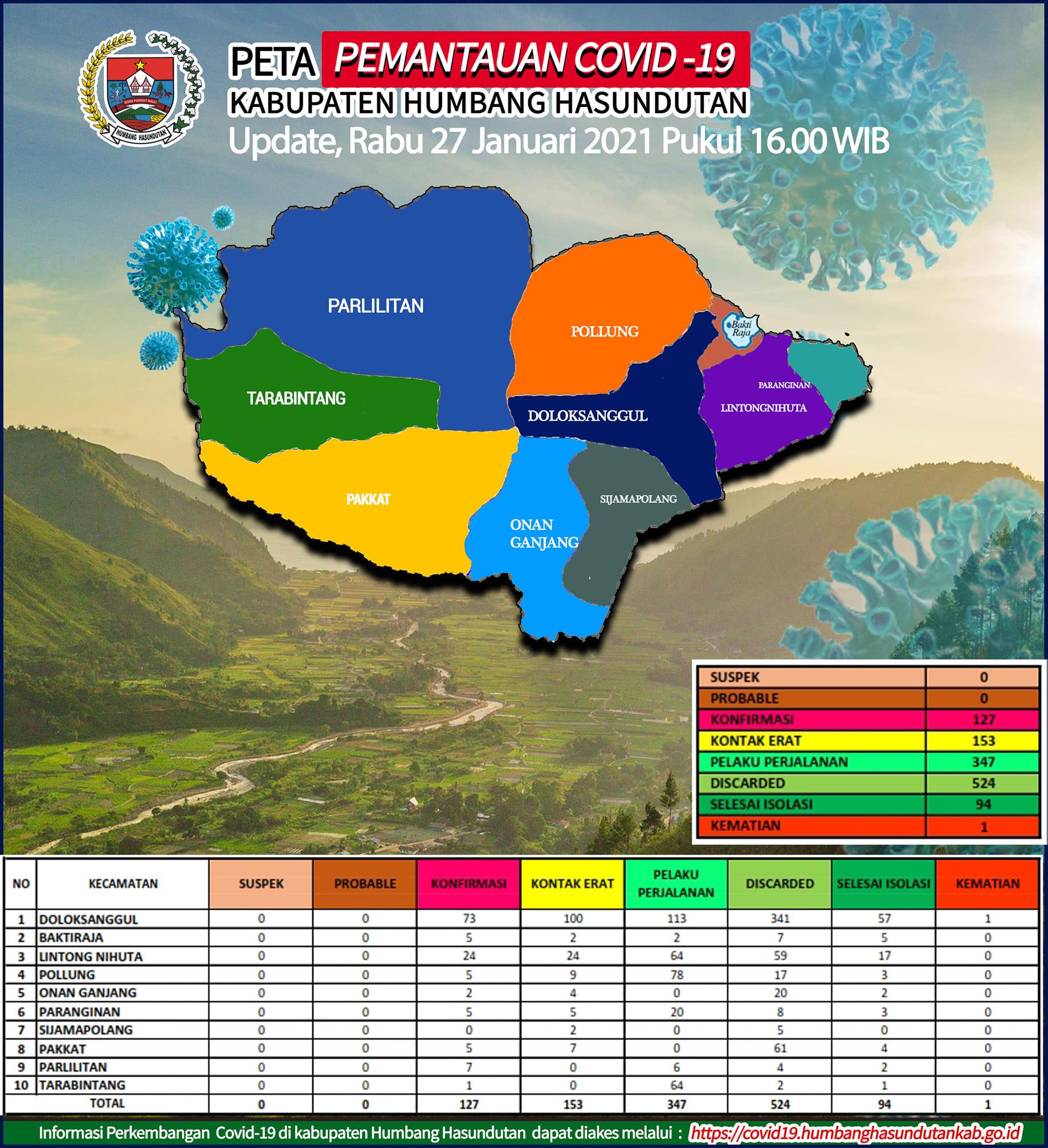Peta Pemantauan Covid-19 Pemerintah Kabupaten Humbang Hasundutan Tanggal 27 Januari 2021 s/d pukul 16.00 WIB