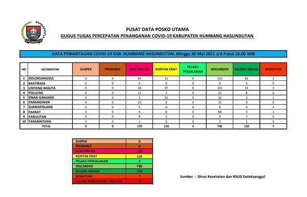 Peta Pemantauan Covid-19 Pemerintah Kabupaten Humbang Hasundutan, Minggu, 30 Mei 2021 s/d Pukul 16.00 WIB