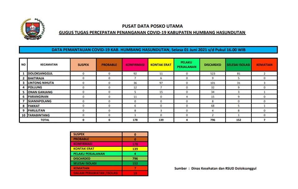 Peta Pemantauan Covid-19 Pemerintah Kabupaten Humbang Hasundutan, Selasa, 1 Juni 2021 s/d Pukul 16.00