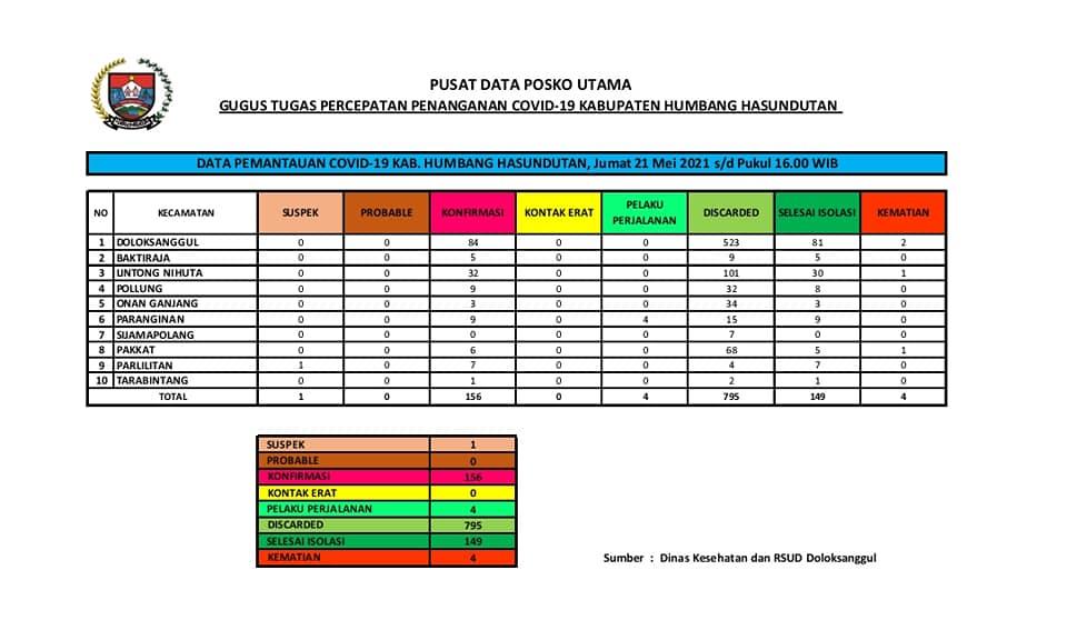 Peta Pemantauan Covid-19 Pemerintah Kabupaten Humbang Hasundutan Hari Kamis, 21 Mei 2021 s/d pukul 16.00 WIB