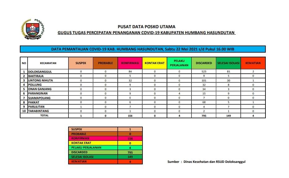 Peta Pemantauan Covid-19 Pemerintah Kabupaten Humbang Hasundutan Hari Kamis, 22 Mei 2021 s/d pukul 16.00 WIB