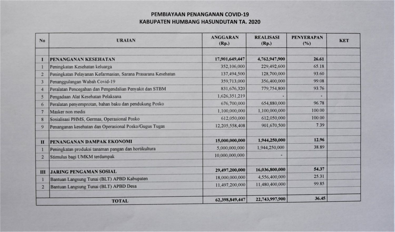 Pembiayaan Penanganan Covid-19 Kabupaten Humbang Hasundutan TA 2020