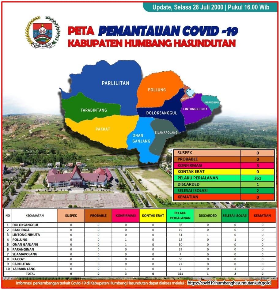 Peta Pemantauan Covid 19 Pemerintah Kabupaten Humbang Hasundutan tanggal 28 Juli 2020 s/d pukul 16.00 WIB