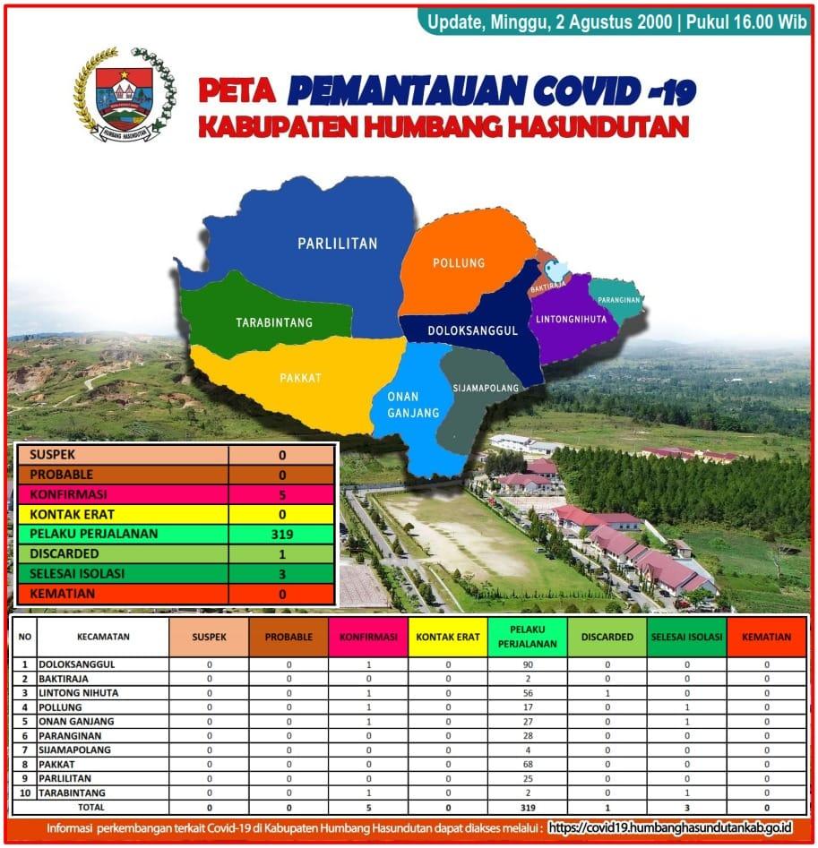 Peta Pemantauan Covid 19 Pemerintah Kabupaten Humbang Hasundutan tanggal 2 Agustus 2020 s/d pukul 16.00 WIB