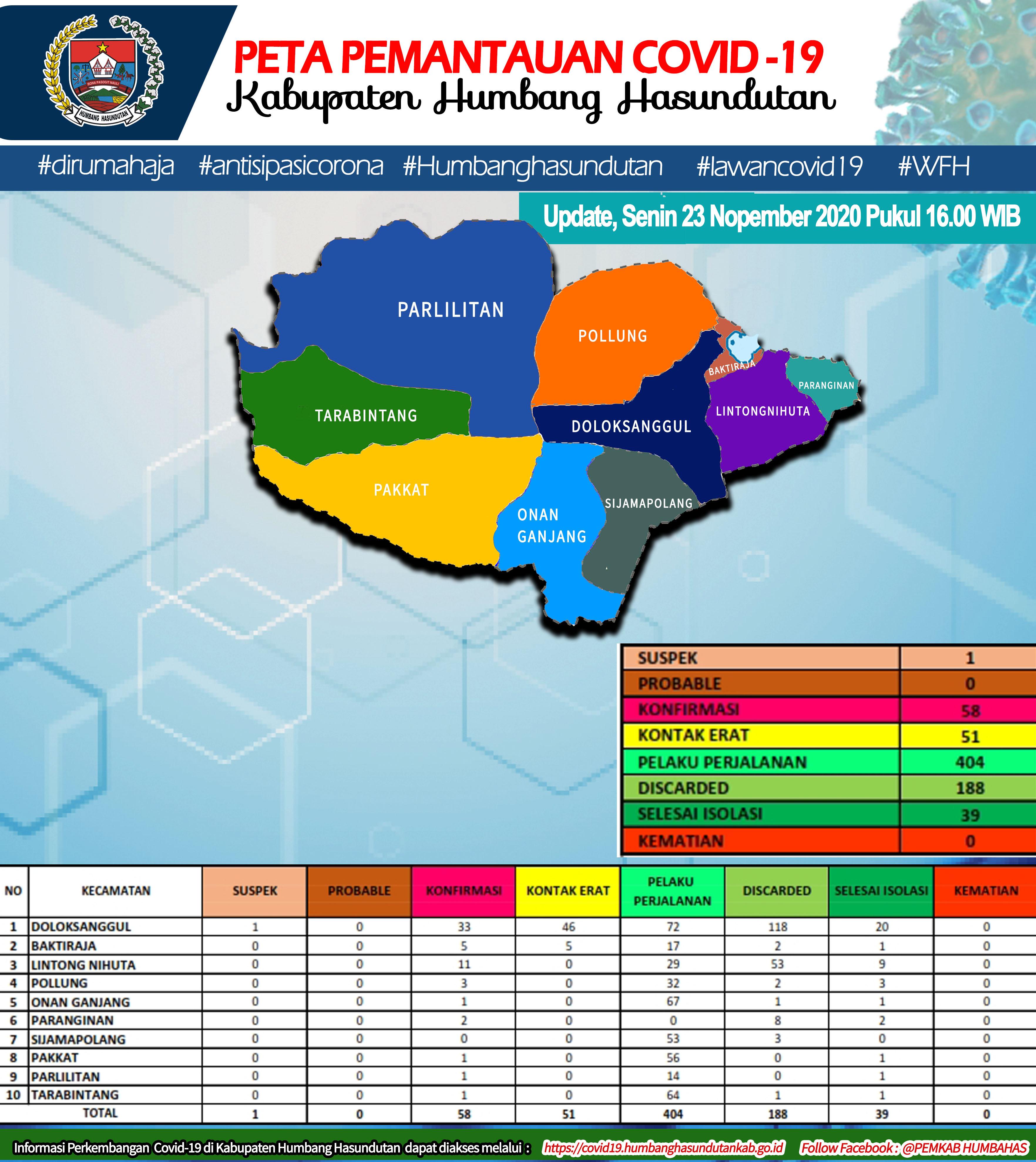 Peta Pemantauan Covid-19 Pemerintah Kabupaten Humbang Hasundutan Tanggal 23 November 2020 s/d pukul 16.00 WIB